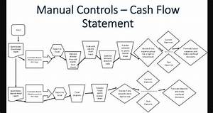 Cash Flow Chart To Conduct Cash Flow Analysis