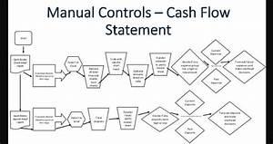 Cash Management Workflow Diagram : cash flow process flowchart flowchart in word ~ A.2002-acura-tl-radio.info Haus und Dekorationen