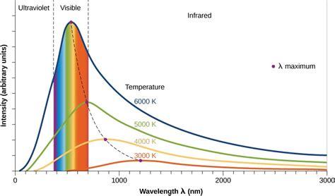 wavelength graph gantt chart excel template