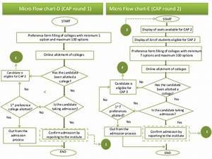qcl 14 v3 flowcharts college admission process simsree With college admission process