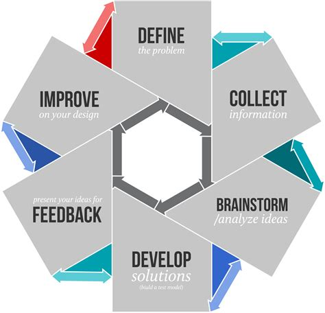 the design process design process dc design