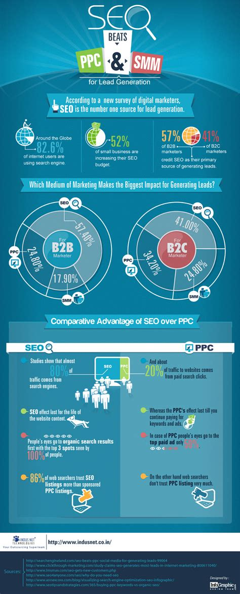 seo marketing seo vs ppc which is better for your business