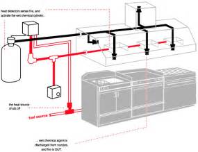 similiar exhaust hood ansul keywords hood ansul system wiring diagram further ansul system wiring diagram