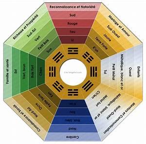bref je vis en gwada noinguadeloupeoverblogcom With le feng shui et les couleurs 1 les 5 elements le cycle productif