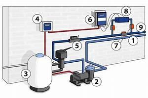 By Pass Piscine : electrolyseur au sel comment bien l 39 installer et l ~ Melissatoandfro.com Idées de Décoration