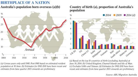 bureau d immigration australien migrant growth not seen since the gold days the