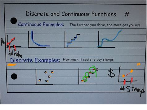 continuous and discrete graphs worksheet breadandhearth