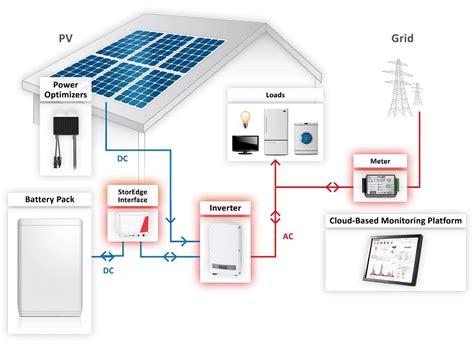 Solaredge Storedge Battery Storage System Wind Sun