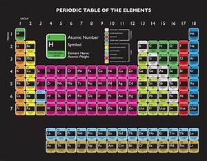 Updated Periodic Table With Livermorium And Flerovium For