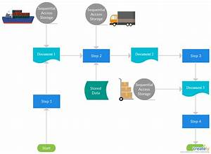 Logistic Management System Flowchart To Show How Logistics Are Managed Between Major Parts Of