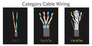 cat 5e vs cat 6 demystifying ethernet types cat5e cat 6 and cat7
