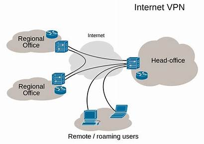 Private Virtual Network Networking Vpn Networks Wikipedia