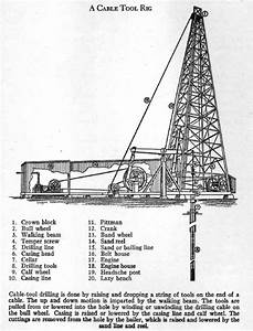 27 Oil Rig Diagram