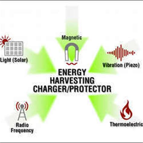 Energy Harvesting Extends Life of Small Devices | News ...
