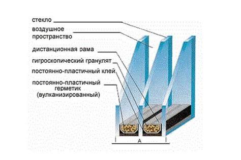 Одинарные стеклопакеты или однокамерные их формула