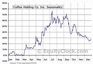 Equity Flow Chart Coffee Holding Co Inc Nasd Jva Seasonal Chart Equity