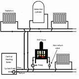 Photos of Heating And Plumbing Forum