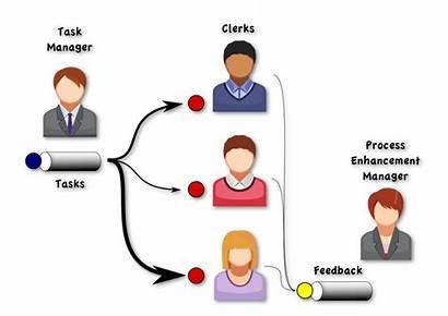 Workforce Management Outside Process Teams Organzation Organization