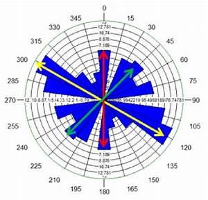 Major Fracture Orientation In Rose Diagram