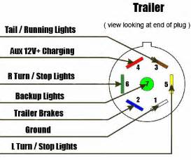 similiar 7 wire connector wiring diagram keywords electric trailer brake wiring diagrams moreover 7 blade to 6 pin round