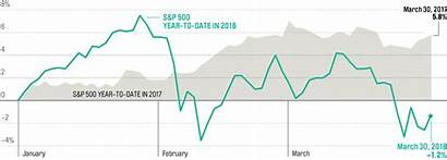 Yahoo Chart Finance Watching Tape July Courtesy