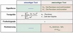 Präzision Berechnen : unkorreliertheit der residuen durbin watson test ~ Themetempest.com Abrechnung