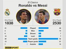 Messi vs Ronaldo in El Clasico Messi vs Ronaldo