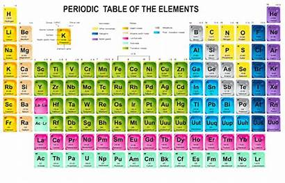 Periodic Chemistry Elements Mcat Trends Four Added