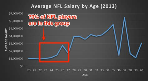 charts  expose  badly nfl players  paid