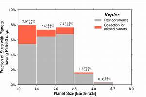 Earth-size planets common in galaxy | Berkeley News