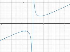 Asymptote Berechnen Gebrochen Rationale Funktion : gebrochenrationale gebrochenrationale funktion mit ~ Themetempest.com Abrechnung