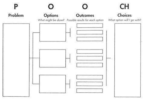 P (problem) O (options) O (outcomes) Ch (choices) Graphic Organizer  Problem Solving