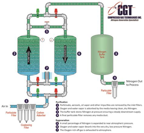 Nitrogen Generators How It Works - Compressed Gas Technologies