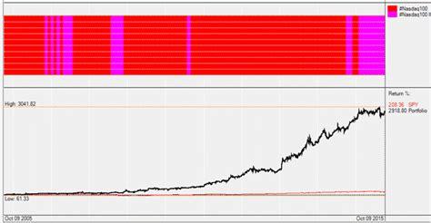 The complete list of property & casualty insurer stocks trading on the nasdaq. NASDAQ 100 Performance & Stocks List - Stock Rotation ...