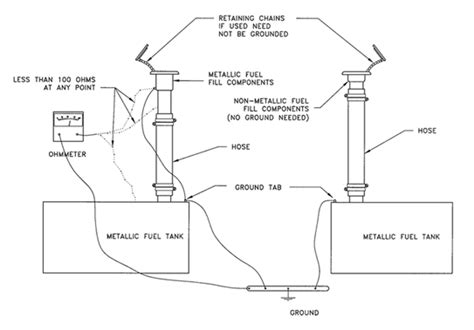 Marine Fuel Tank Grounding Requirements gas tank grounding the hull boating and fishing