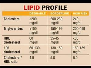 Blood Sugar Levels Chart By Age Lipid Profile Chart Triglycerides Hdl Ldl Total