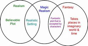 A Venn Diagram Demonstrating The Constitution Of Magical