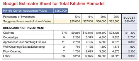 kb budget worksheet remodeling kitchen sales systems