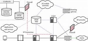 3g Network Architecture And Pki Elements