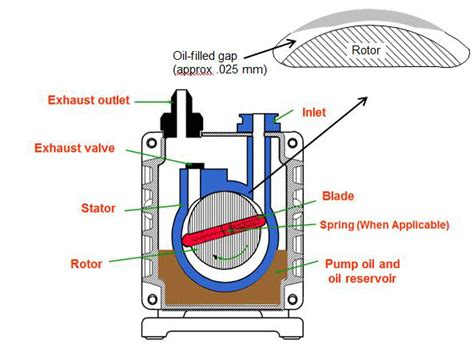 How Does A Vacuum Pump Work?