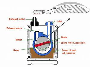 How Does A Vacuum Pump Work