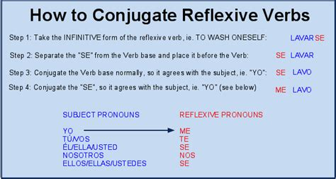 Reflexive Pronoun In Spanish  Espanol  Pinterest  Spanish, Learn Spanish And Language