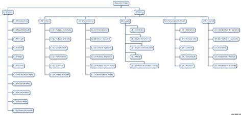 trabalho analise de riscos de templates de uma franquia estrutura anal 237 tica de riscos saiba porqu 234 e quando usar