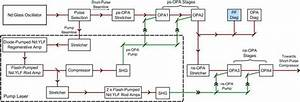 Simplified setup of the OPCPA laser frontend. 'PF Diag ...