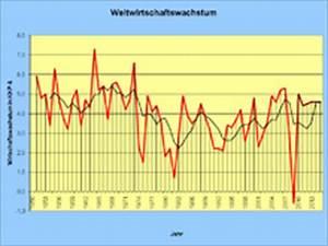 Reales Bip Berechnen Beispiel : weltwirtschaft wikipedia ~ Themetempest.com Abrechnung