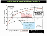 gps relativity - Google 검색 | General relativity, Relatable ...