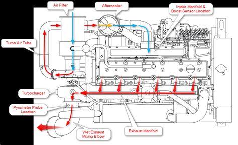 Cummins Fuel Shutoff Solenoid Wiring Diagram Free