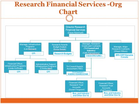 bureau 騁ude structure organization chart financial services