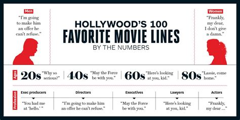 hollywood s 100 favorite movie quotes cinema lets go