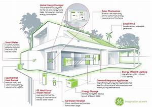 Building Energy Management Systems Save Energy  U0026 Money